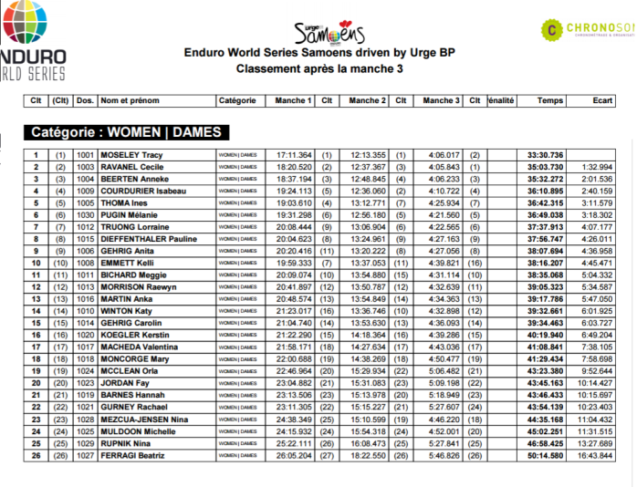 Full Day 1, Rd 4 Results - EWS